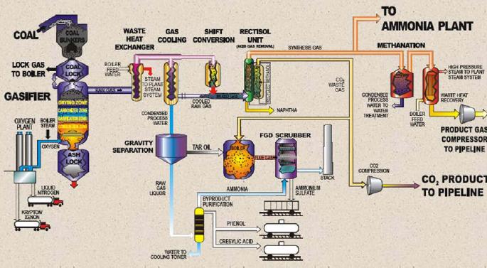 煤制天然气工艺路线图